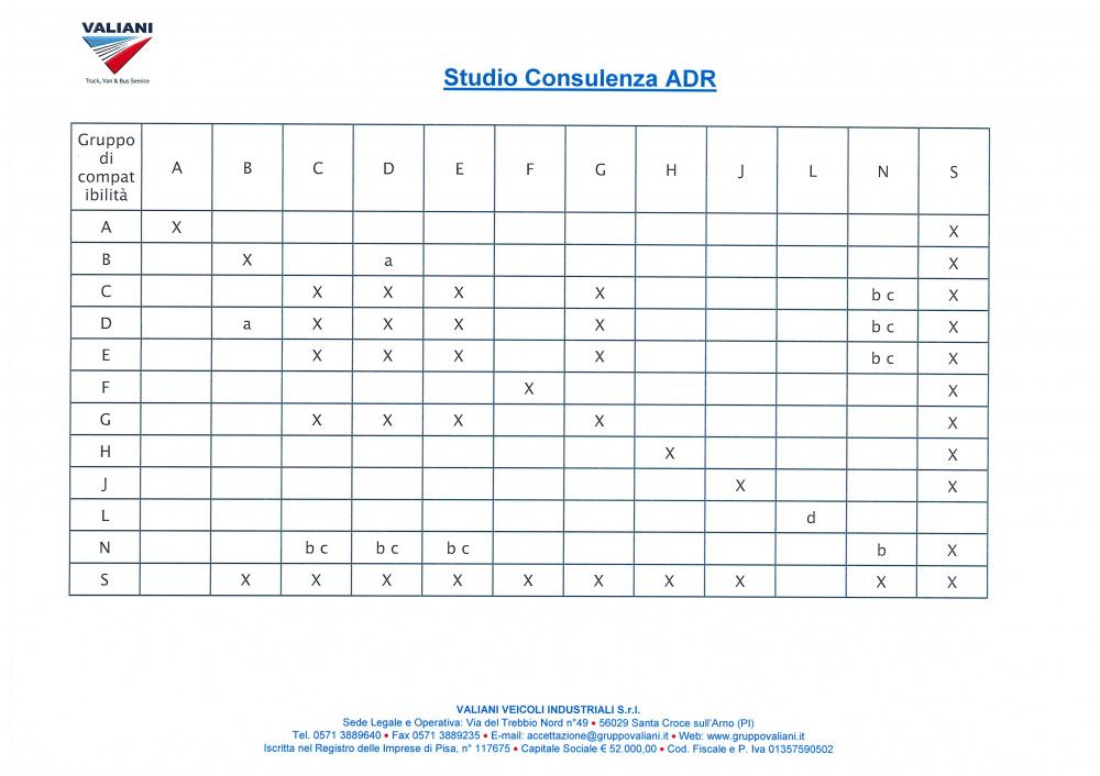 tabella ADR 2